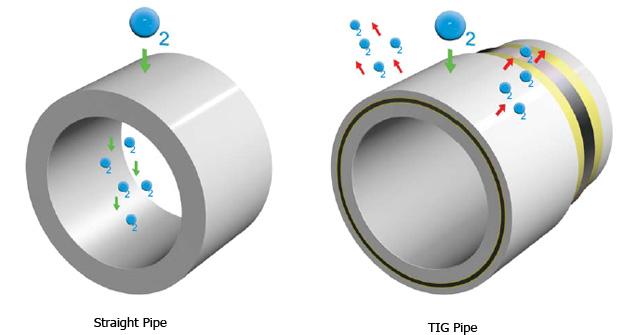 Pex Al Pex Tig Pipe - Properties of Aluminum Material | Fırat Plastic